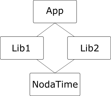 Common diamond dependency